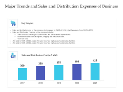 Major Trends And Sales And Distribution Expenses Of Business Ppt PowerPoint Presentation Topics PDF