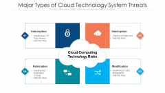Major Types Of Cloud Technology System Threats Ppt PowerPoint Presentation File Graphic Images PDF
