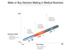 Make Or Buy Decision Making In Medical Business Ppt PowerPoint Presentation File Pictures PDF