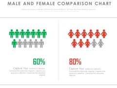 Male Female Ratio Compare Chart Powerpoint Slides