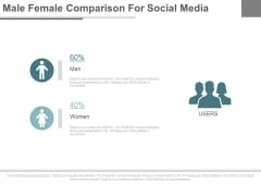 Male Female Social Media Users Powerpoint Slides