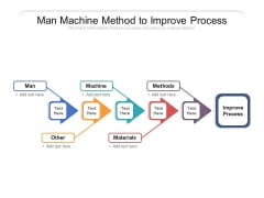 Man Machine Method To Improve Process Ppt PowerPoint Presentation File Pictures PDF