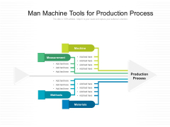 Man Machine Tools For Production Process Ppt PowerPoint Presentation File Display PDF