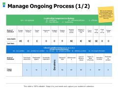 Manage Ongoing Process Management Ppt Powerpoint Presentation Outline Sample