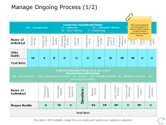 Manage Ongoing Process Management Ppt PowerPoint Presentation Summary Styles