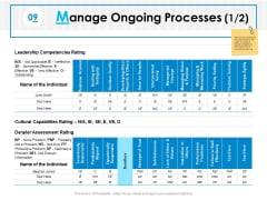 Manage Ongoing Processes Strategic Agility Ppt PowerPoint Presentation Summary Demonstration