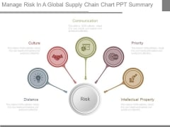 Manage Risk In A Global Supply Chain Chart Ppt Summary