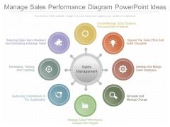 Manage Sales Performance Diagram Powerpoint Ideas