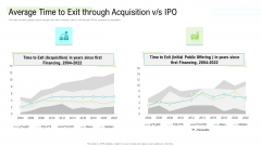 Management Acquisition As Exit Strategy Ownership Transfer Average Time To Exit Through Acquisition V S IPO Professional PDF