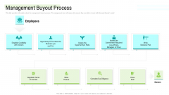 Management Acquisition As Exit Strategy Ownership Transfer Management Buyout Process Brochure PDF