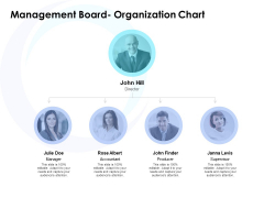 Management Board Organization Chart Ppt PowerPoint Presentation Layouts Structure