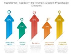 Management Capability Improvement Diagram Presentation Diagrams