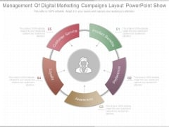 Management Of Digital Marketing Campaigns Layout Powerpoint Show