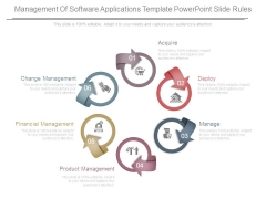 Management Of Software Applications Template Powerpoint Slide Rules