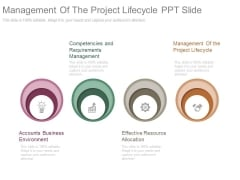 Management Of The Project Lifecycle Ppt Slides