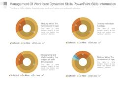 Management Of Workforce Dynamics Skills Powerpoint Slide Information