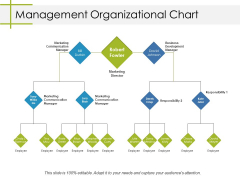 Management Organizational Chart Ppt PowerPoint Presentation Layouts Topics