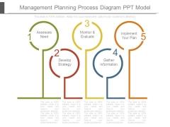 Management Planning Process Diagram Ppt Model