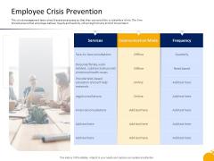 Management Program Presentation Employee Crisis Prevention Ppt Ideas Guide PDF