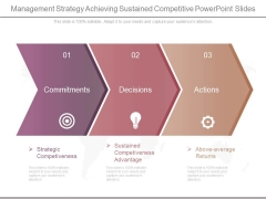 Management Strategy Achieving Sustained Competitive Powerpoint Slides