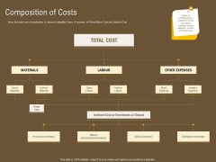 Managerial Accounting System Composition Of Costs Ppt Model Picture PDF