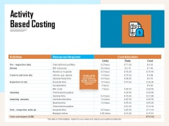 Managing Agriculture Land And Water Activity Based Costing Ppt Inspiration Guide PDF