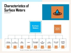 Managing Agriculture Land And Water Characteristics Of Surface Waters Ppt Infographics Objects PDF