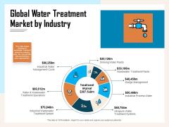 Managing Agriculture Land And Water Global Water Treatment Market By Industry Ppt Summary Graphics PDF