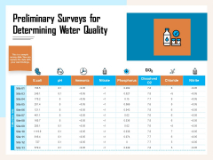 Managing Agriculture Land And Water Preliminary Surveys For Determining Water Quality Microsoft PDF