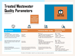 Managing Agriculture Land And Water Treated Wastewater Quality Parameters Ppt File Introduction PDF