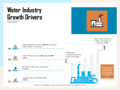 Managing Agriculture Land And Water Water Industry Growth Drivers Ppt Portfolio Skills PDF