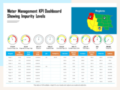 Managing Agriculture Land And Water Water Management KPI Dashboard Showing Impurity Levels Icons PDF