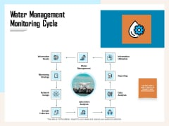 Managing Agriculture Land And Water Water Management Monitoring Cycle Ppt Infographics Slideshow PDF