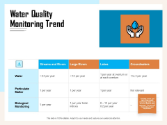 Managing Agriculture Land And Water Water Quality Monitoring Trend Ppt Icon Graphics PDF