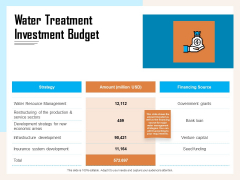 Managing Agriculture Land And Water Water Treatment Investment Budget Ppt Summary Skills PDF
