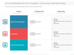 Managing CFO Services Accounts Management Cost Comparison Outsourcing Vs Permanent Hiring Inspiration PDF