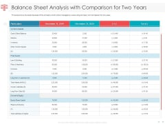 Managing CFO Services Balance Sheet Analysis With Comparison For Two Years Formats PDF