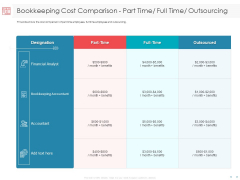 Managing CFO Services Bookkeeping Cost Comparison Part Time Full Time Outsourcing Themes PDF