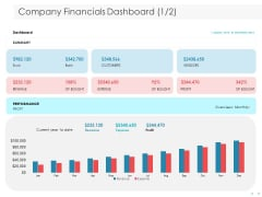 Managing CFO Services Company Financials Dashboard Ppt Styles Skills PDF