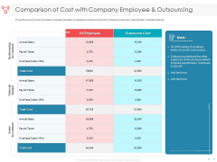 Managing CFO Services Comparison Of Cost With Company Employee And Outsourcing Background PDF