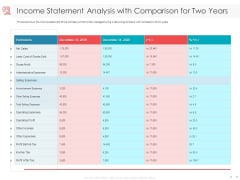 Managing CFO Services Income Statement Analysis With Comparison For Two Years Infographics PDF