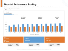 Managing Companys Online Presence Financial Performance Tracking Graphics PDF