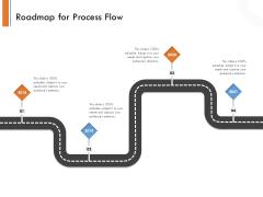 Managing Companys Online Presence Roadmap For Process Flow Clipart PDF