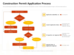 Managing Construction Work Construction Permit Application Process Ppt Styles Template PDF