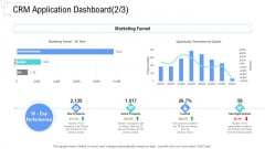 Managing Customer Experience CRM Application Dashboard Time Designs PDF