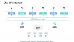 Managing Customer Experience CRM Infrastructure Demonstration PDF