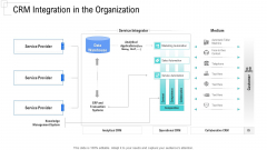 Managing Customer Experience CRM Integration In The Organization Ideas PDF