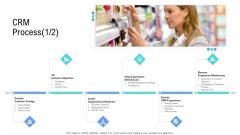 Managing Customer Experience CRM Process Assess Designs PDF