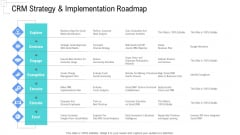 Managing Customer Experience CRM Strategy And Implementation Roadmap Information PDF