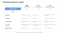 Managing Customer Experience Creating Customer Loyalty Graphics PDF